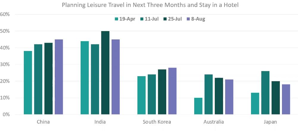 Consumer travel trends