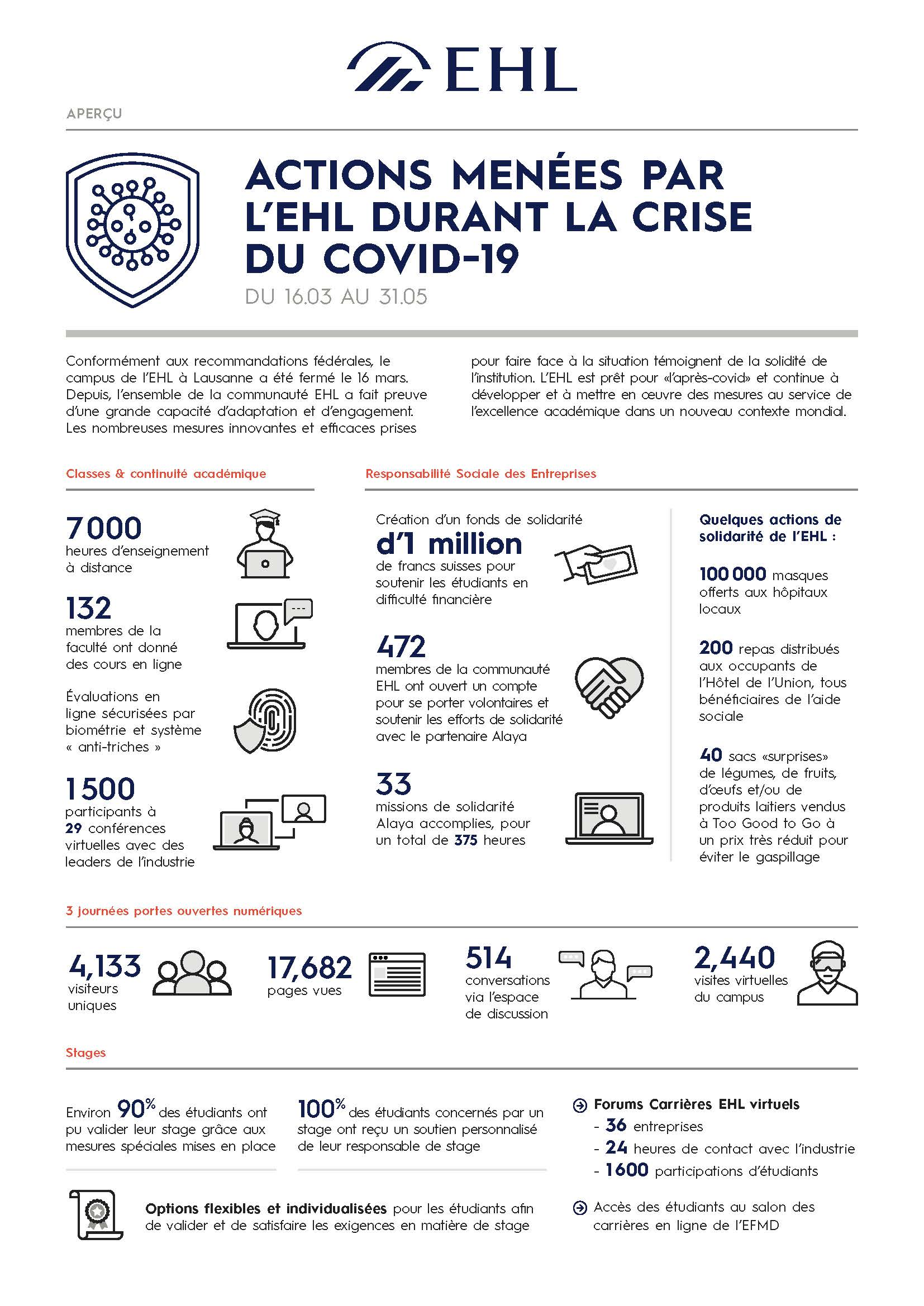 EHL_CoronaResponse_Infographic_FR_Page_1
