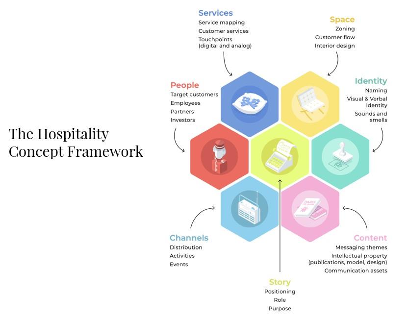 hospitality-concept-framework