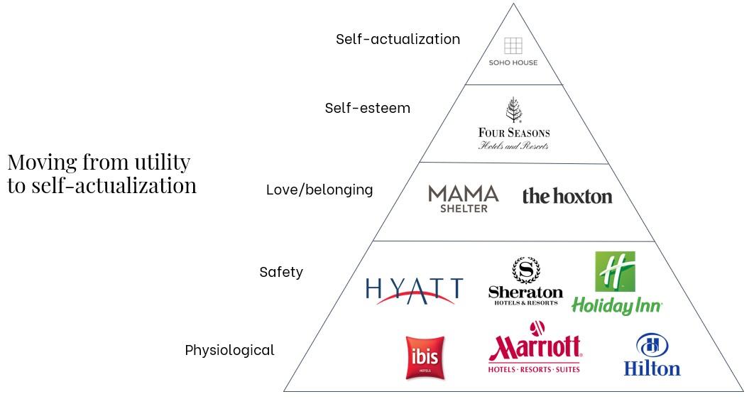 maslow-hierarchy-hotel-design