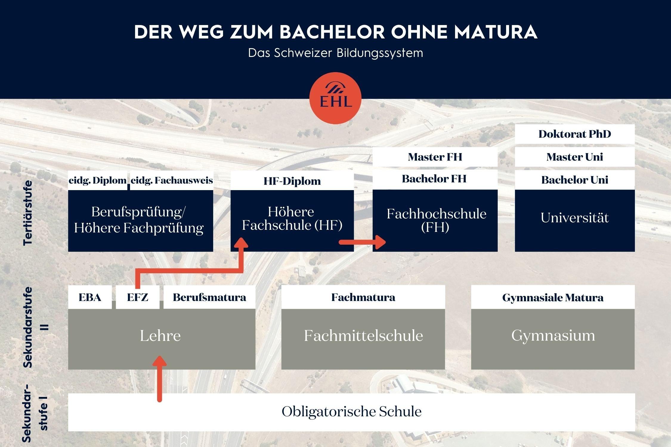 2021 Grafik Bildungssystem Schweiz