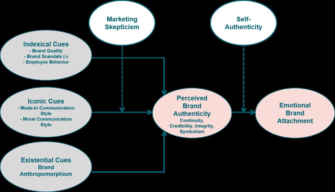Consumer Branding 2