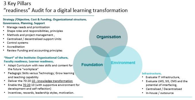 audit-digital-learning-transformation