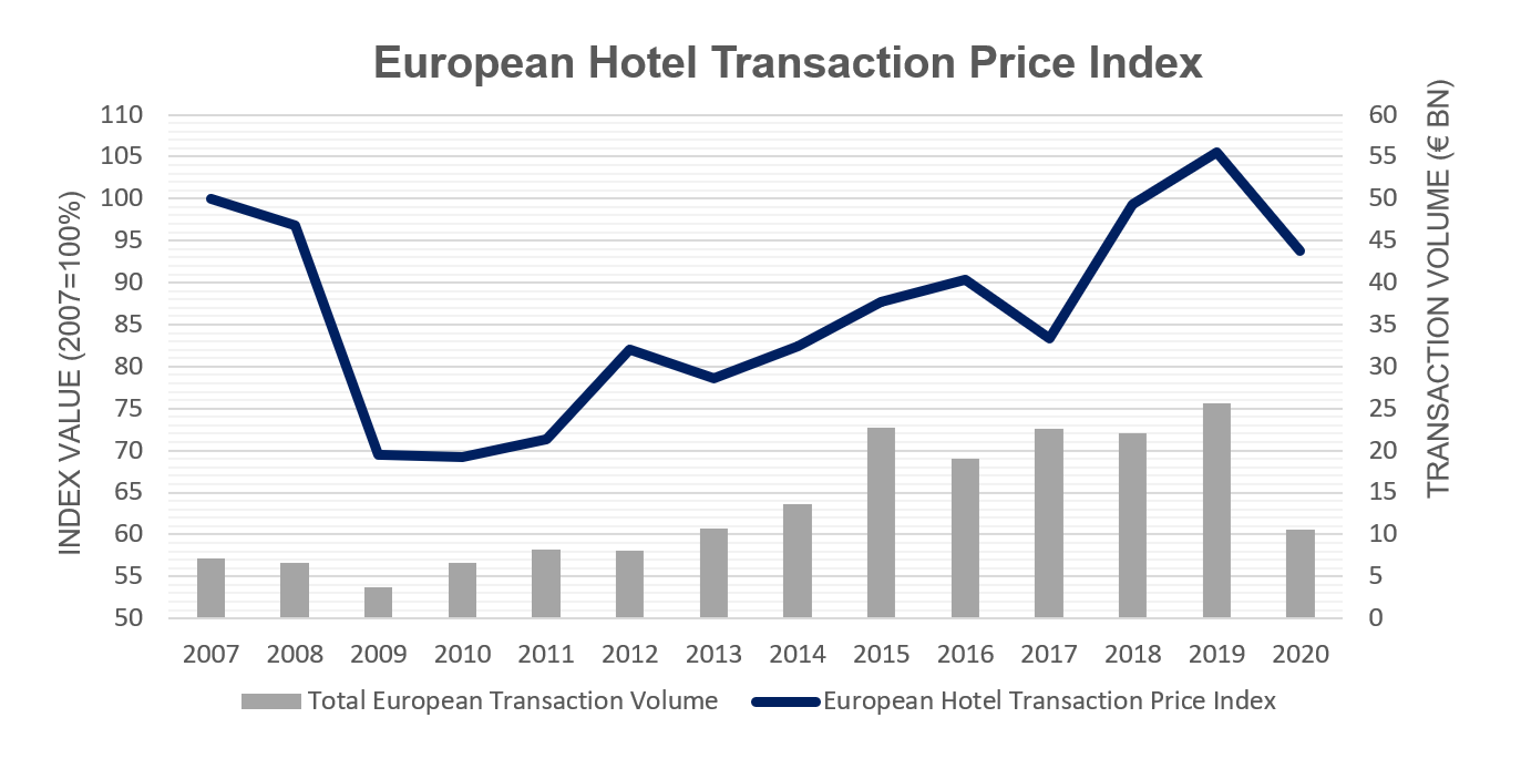hotel-index