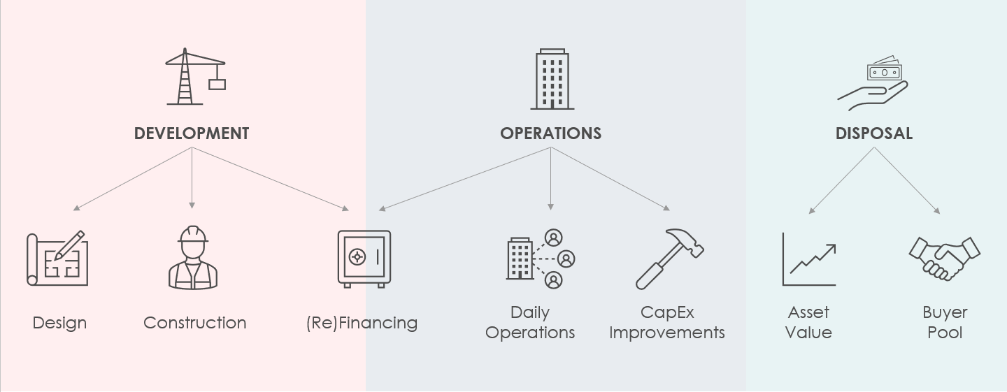 Breaking down the asset lifecycle of a hotel.
