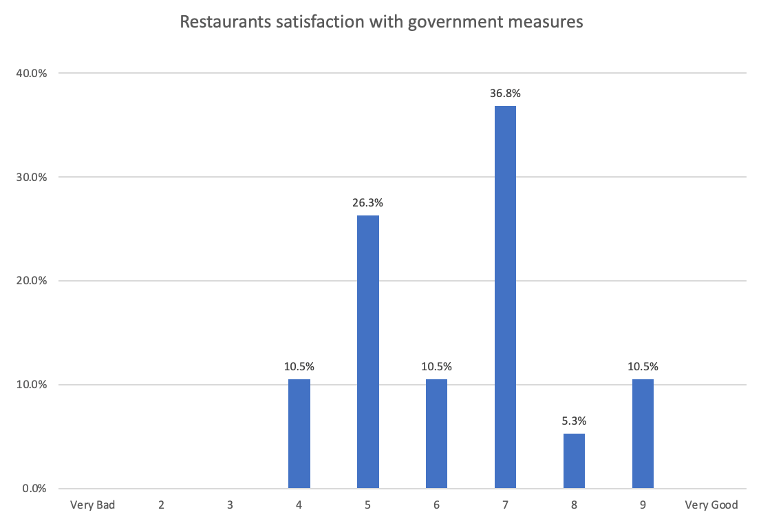 Covid19 and goverment support to restaurants