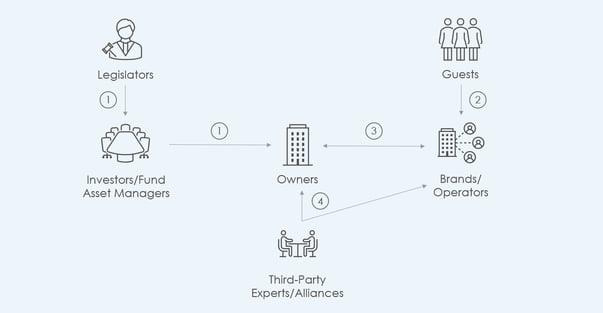 ESG stakeholder map in hotel real estate