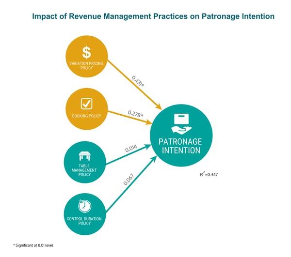 Hospitality_Insights_Revenue_Management_Patronage_Intention