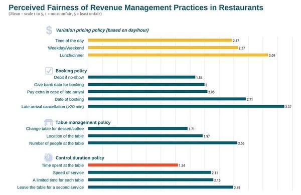 Hospitality_Insights_Revenue_Managenement_restaurants_perceived_fairness2