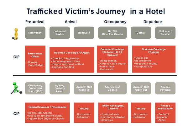 hospitality-insights-human-trafficking