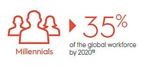 millennials-in-workforce-statistic