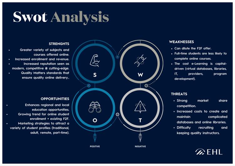 Institution SWOT Analysis