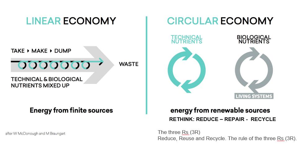 Linear versus Circular Economy