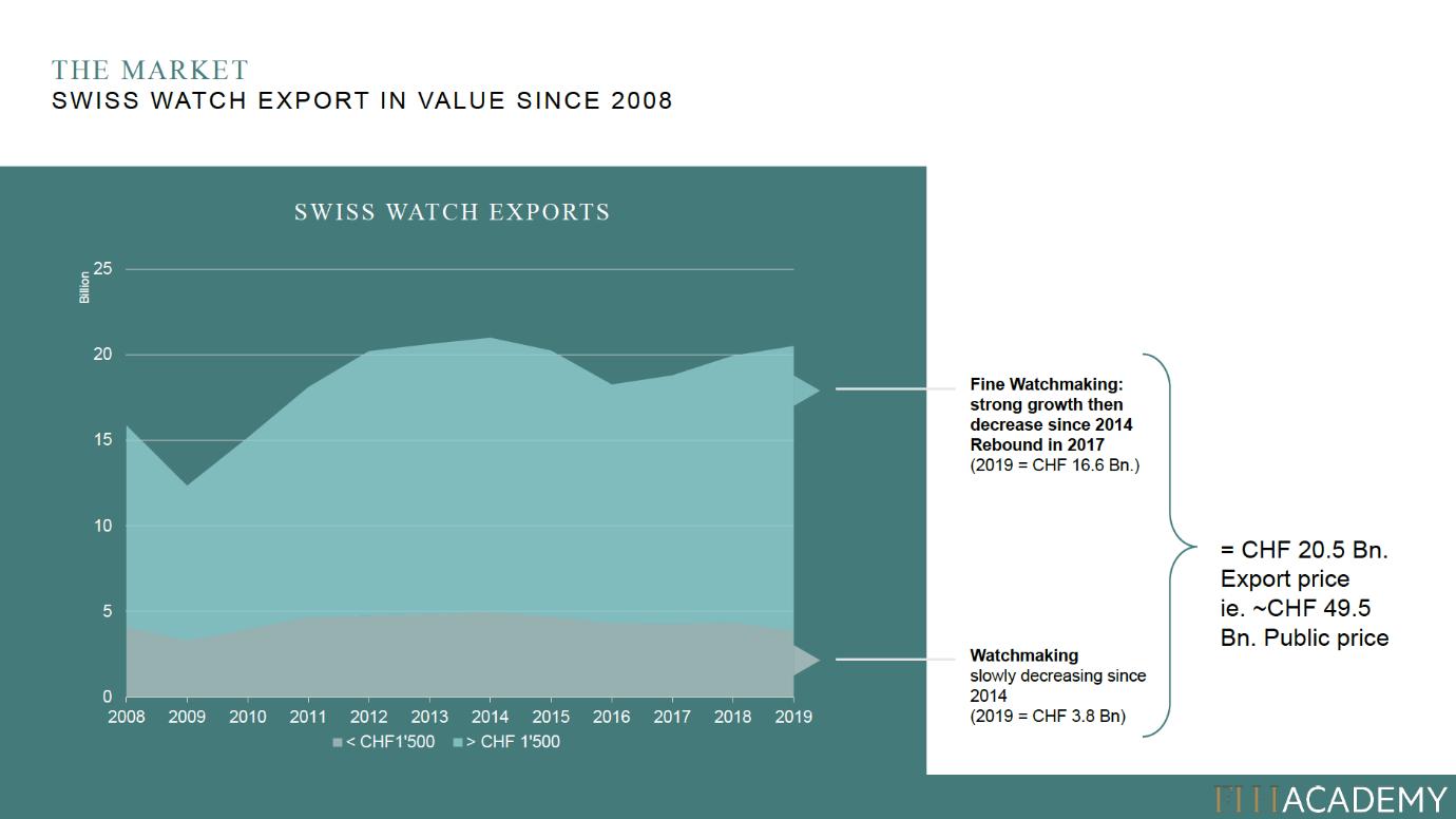 swiss watch export in value since 2008