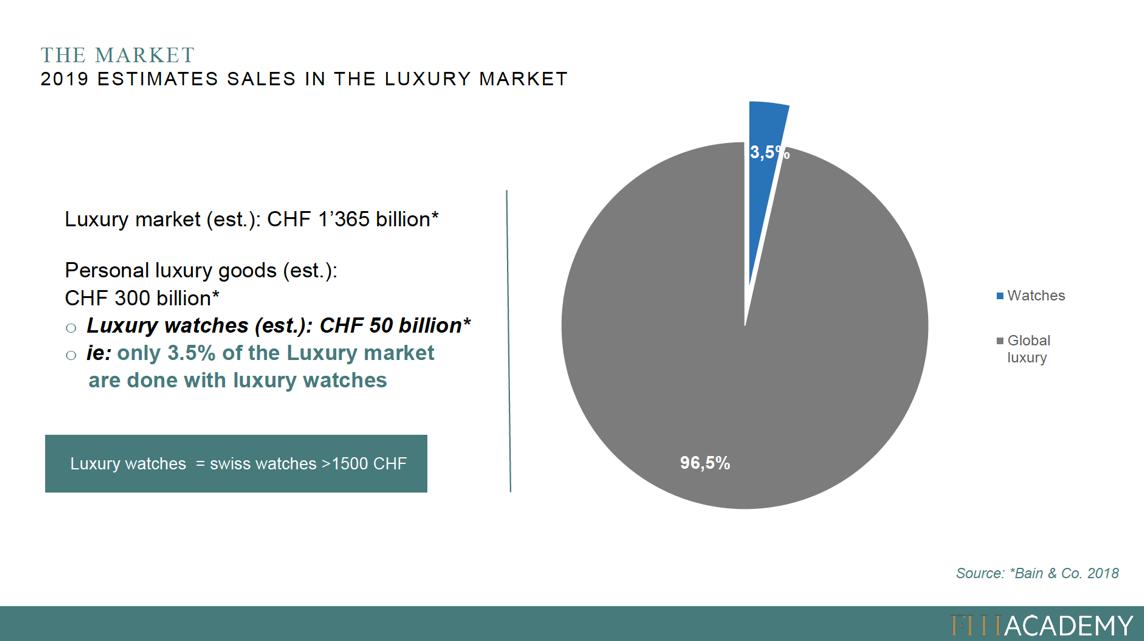 2019 estimates sales in the luxury market