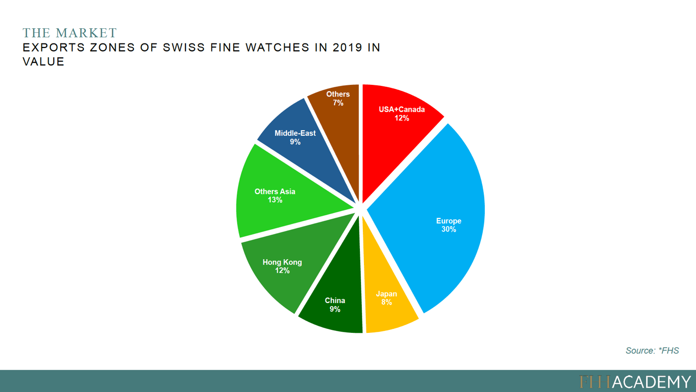 Exports zones of swiss fine watches in 2019 in value